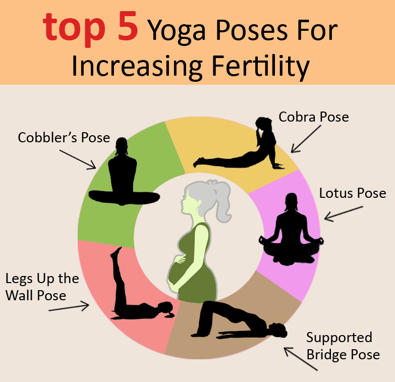 Yoga Poses For Infertility Treatment In WomenInfertility In Women Quotes