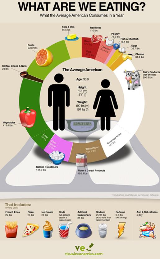 american food habits, native american food habits, current trends in american food habits, native american food habits
