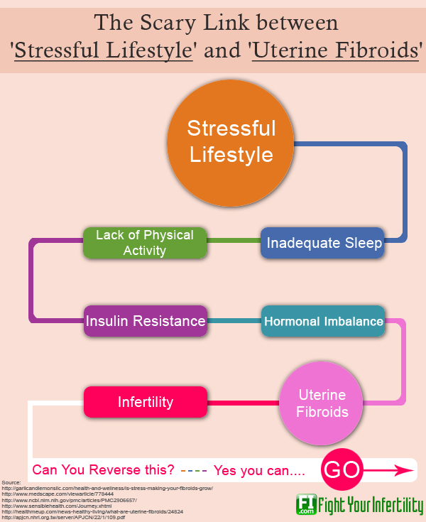 stress causes fibroids, can stress cause fibroids, emotional stress and fibroids, can stress affect fibroids, fibroids stress related, fibroids causes