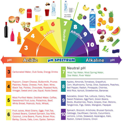 acid alkaline balance, acid alkaline balance diet, acid alkaline balance chart