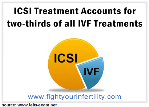 ivf techniques, ivf techniques for beginners, if ivf doesn't work, why ivf doesn't work, how successful is ivf, ivf procedure, ivf treatment