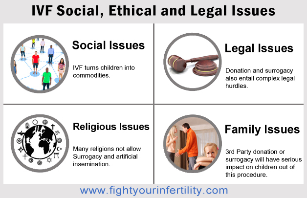 ivf ethical moral and social issues, ivf social issues, ivf ethical issues, ethical issues on in vitro fertilization, is in vitro fertilization ethical, ethical concerns with ivf, ethical issues of ivf treatment