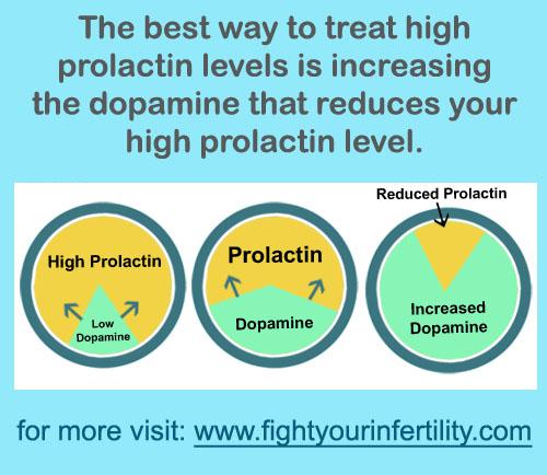 treat high prolactin levels, increasing dopamine levels, high prolactin levels treatment
