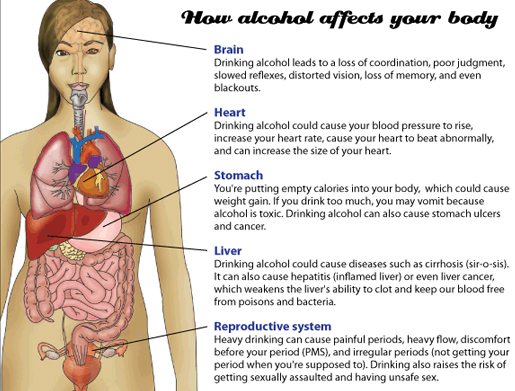 alcohol effects on endometriosis, alcohol makes endometriosis worse, alcohol effects on women, alcohol effects on women