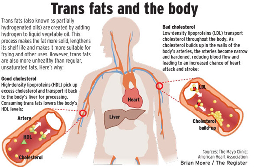 trans fat endometriosis, trans fat effects on body, trans fat side effects