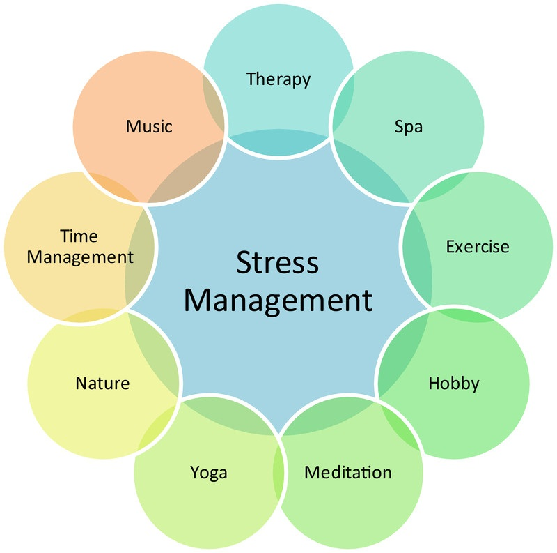 high prolactin levels caused by stress, can stress cause high prolactin levels, factors for higher prolactin, stress relief measures, stress reducing measures, stress management,yoga, meditation, exercise