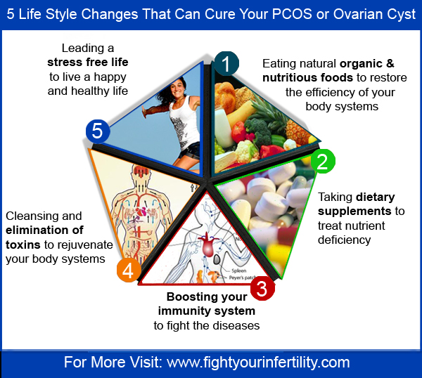pcos cure infographic, pcos cure, pcos cure naturally, pcos cure home remedy, cure pcos naturally fast, cure pcos naturally get pregnant, can pcos cure itself, Polycystic Ovary Syndrome Cure, pcos lifestyle