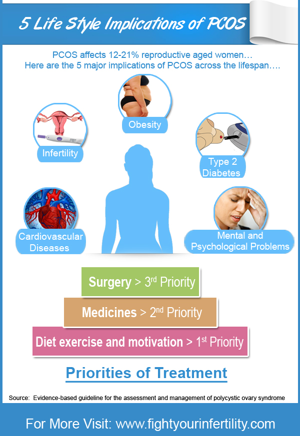 cause of pcos, cause of pcos disease, cause of pcos syndrome, root cause of pcos, underlying cause of pcos, metaphysical cause of pcos, emotional cause of pcos, pcos causes infographic, pcos causes, Polycystic ovary syndrome Causes, infographic
