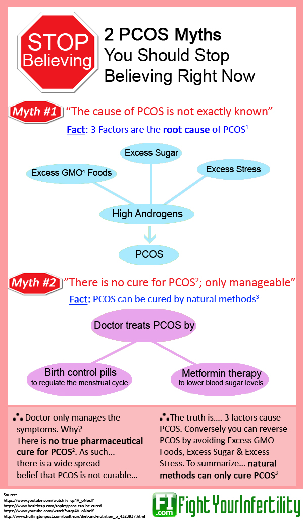 pcos myths, pcos awareness facts, pcos misconceptions, pcos infographic, pcos awareness