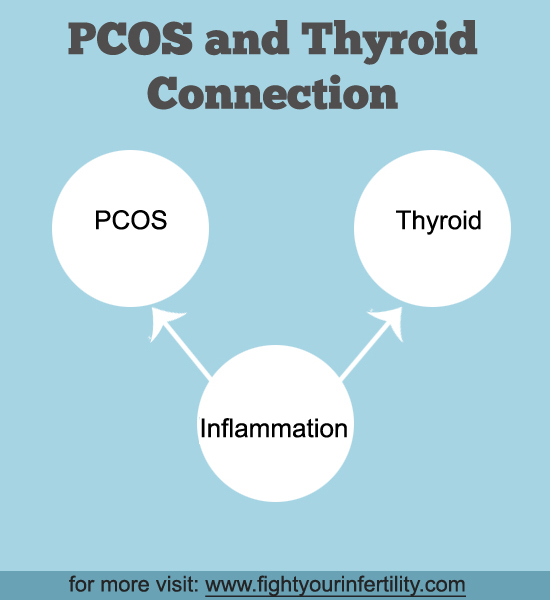 PCOS and Thyroid Connection